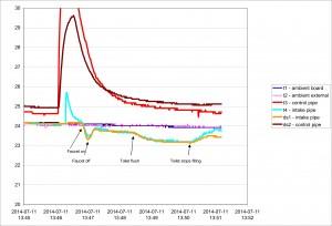 water_flow_temperature_plot